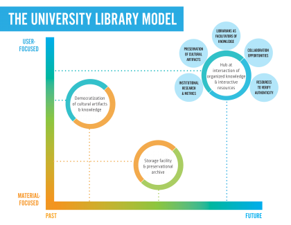 History of libraries Graphic