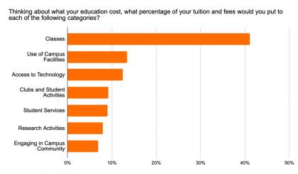 brightspot Strategy nationally-representative student survey, Dec '20, n=450